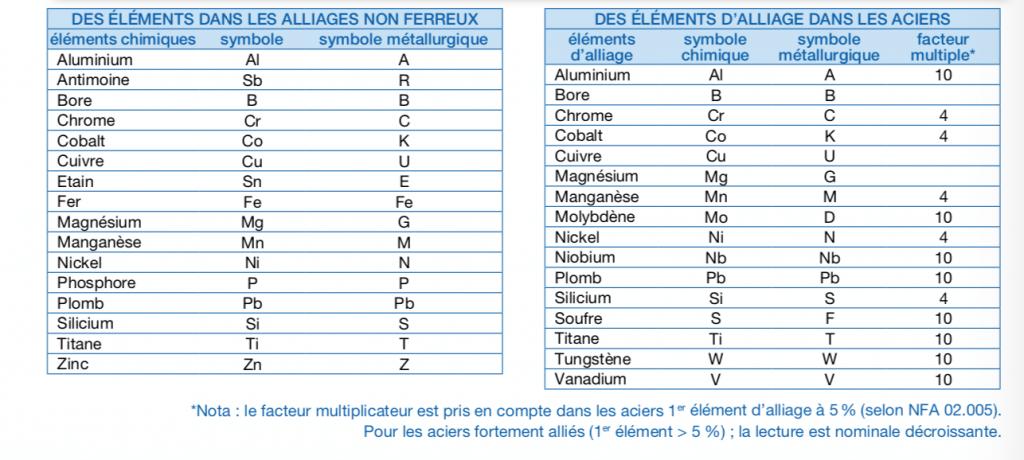 symboles notes techniques acier Lugand Aciers